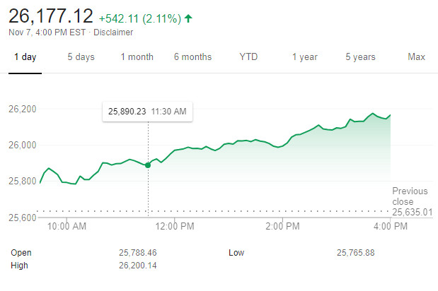 Dow Loves Potential Washington Gridlock & Soars to 26,177.12 +542.11