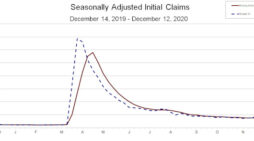 Jobless Numbers Trend Upwards as 885,000 Initial Jobless Claims Filed Last Week. 48,341 in California Alone